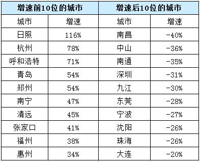 百城库存半年考:61城上涨 杭州、武汉去化压力增大
