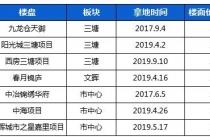 2020年杭州楼市112个新盘提前看