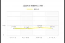 杭州学区房的热度持续不减