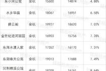 杭州超60%二手房价格下跌,学区房也有松动!