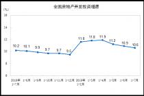 房地产开发投资增速连续回落三因素
