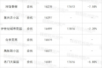 疫情初期的杭州二手房涨跌榜