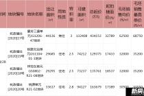 申花限价降到4.5万元/㎡ 江河汇降1300元/㎡!怎么回事?