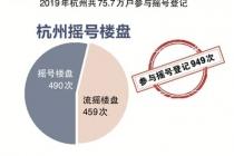 2019年杭州楼市摇号大数据报告:最难摇楼盘是哪家?