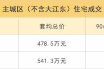 杭州主城区买套新房平均总价超540万元 你拖后腿没?
