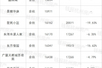 杭州二手房降价小区数量扩大