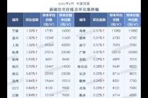 6月百城新房均价环比涨0.53% 宁波领涨