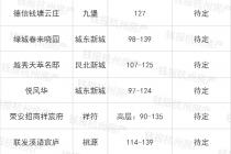 杭州最热门的首改楼盘出炉