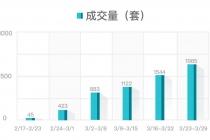 1985套!上周杭州二手房成交量创9个月来新高