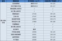 杭州房价最便宜的地方:临安有哪些楼盘