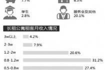 谁在住长租公寓?杭州超四成租客干互联网 67%单身